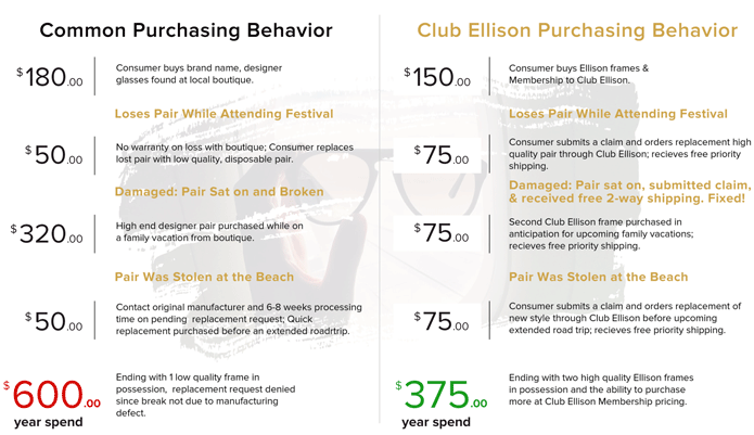 Common vs ClubEllison Purchasing Behavior