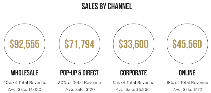 Ellison sales by channel