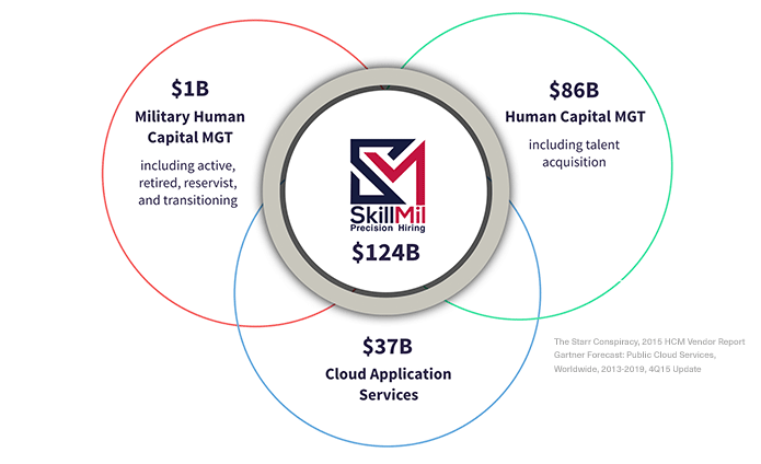 $124B market: Military Human Capital management and cloud application services.