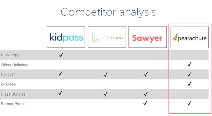 Pearachute competitor analysis