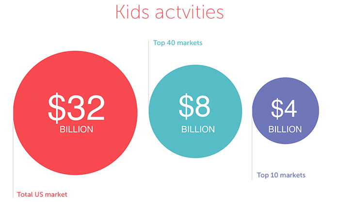 Kids activities: a 32 billion dollar market