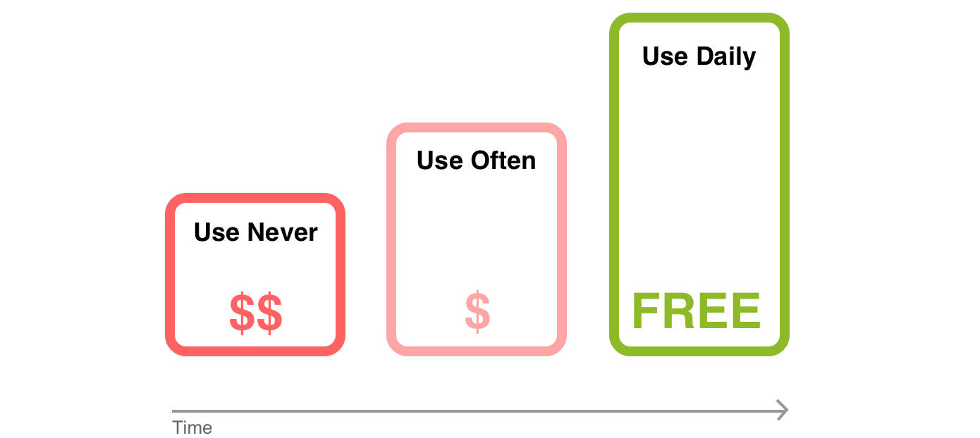 FlipWord Business model: pay if you don't use it, it's free if used daily!