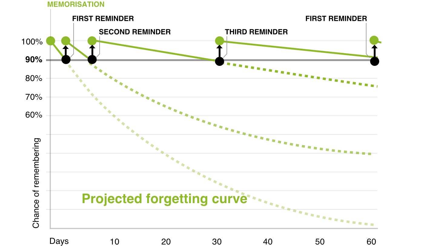 Spaced repetition chart