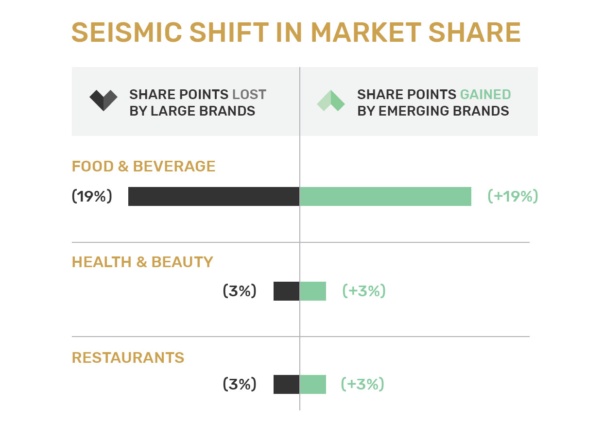 1b6f756fbd Emerging food companies like Ample are already stealing market share from  the larger companies