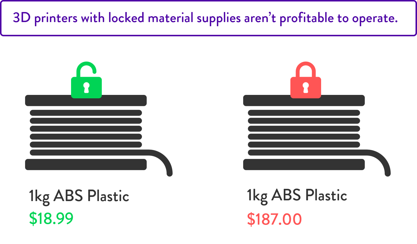 175608560e0d Not only are the proprietary materials priced far above market rate, they  also prevent the operators from using new and experimental materials from  other ...