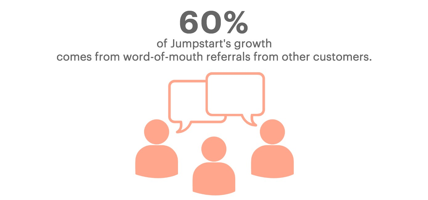 Graphic depicting 60% Jumpstart growth from word-of-mouth