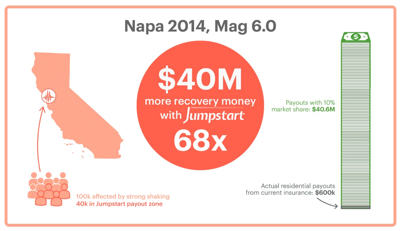 graph of the potential payout on Napa 2014, magnitude 6 earthquake