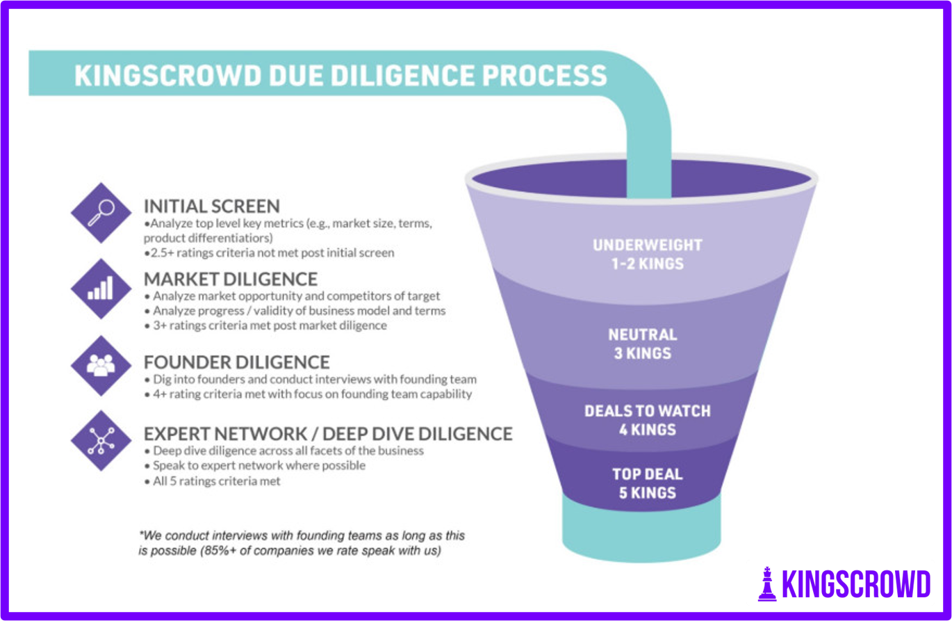 The KingsCrowd Due Diligence Funnel